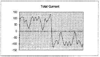 Total Current